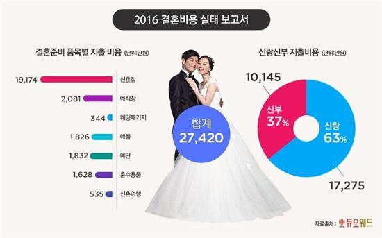 신혼부부 평균 결혼자금 '2억7420만원'…男 1억7275만vs 女 1억145만