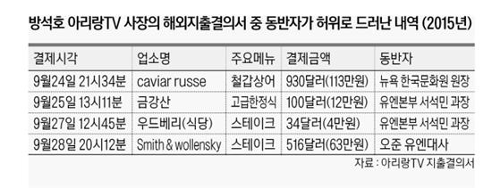 최근 '호화출장' 논란 관련 자료 / 사진 = 아리랑TV 지출결의서 캡처