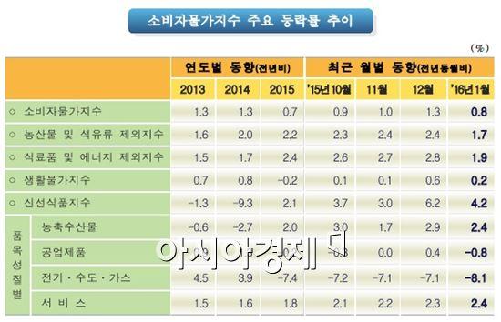 (자료 제공 : 통계청)