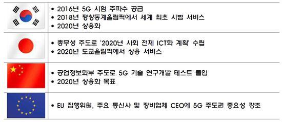 국가별 5G 추진 계획(출처:IITP)