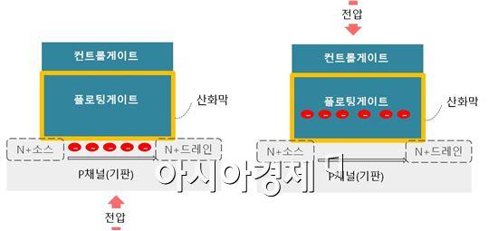 ▲낸드플래시 셀 단면(=아시아경제DB)