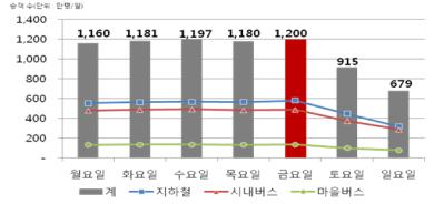 2015년 요일별 대중교통 이용객 수