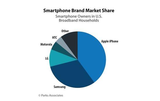 美스마트폰 시장서 애플 40%, 삼성 31% 점유