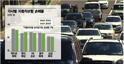 '만성적자' 자동차보험, 손해율 관리 안되는 까닭