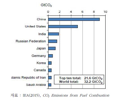 이산화탄소 다배출 상위 10개국 배출량(2013년 기준)