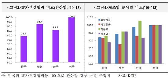 """""""유럽시장서 韓수출제품 품질 경쟁력 강화해야"""""""