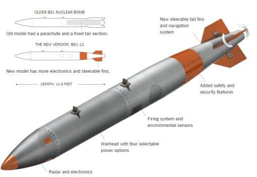 레이더와 GPS, 조절용 꼬리 날개 추가로 정밀 순항미사일로 거듭난 B61 핵폭탄