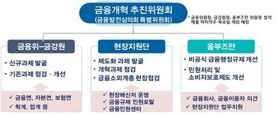 [2단계금융개혁]민간 중심 금융개혁 심의기구 만든다(종합)