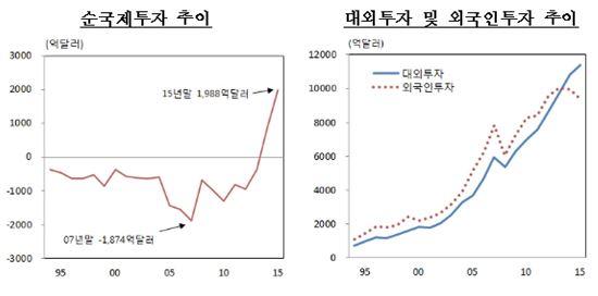 순국제투자잔액 2000억달러 육박…'사상 최대' 2년 연속 증가