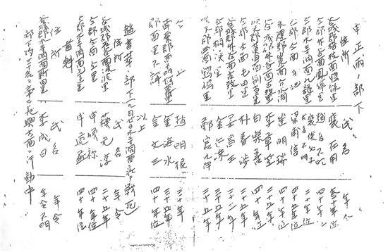 곡성일대에서 활약한 항일의병 36인 명부 중 일부, 당시 일본경찰의 보고서(1908년)