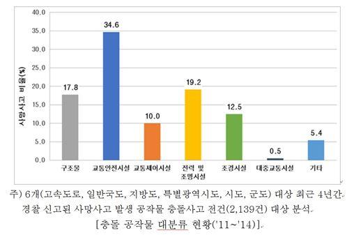 (자료=삼성화재 삼성교통안전문화연구소 '도로변 공작물 충돌사고 현황 및 대응방안')