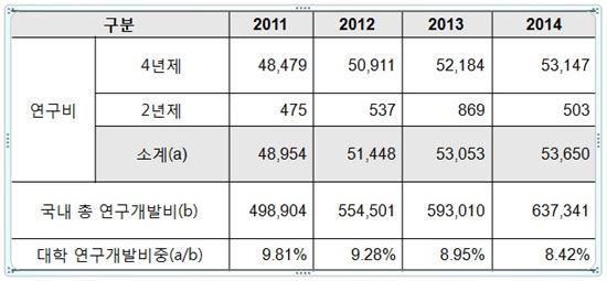 ▲2014년 대학 연구개발비(단위: 억원).[자료제공=한국연구재단]