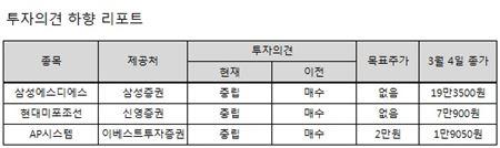 [체크리포트] 삼성엔지니어링·롯데쇼핑·성광벤드 등 투자의견 ↑