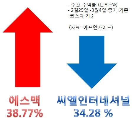 [Up&Down]갤럭시S7 출시 기대감…에스맥 38.77%↑