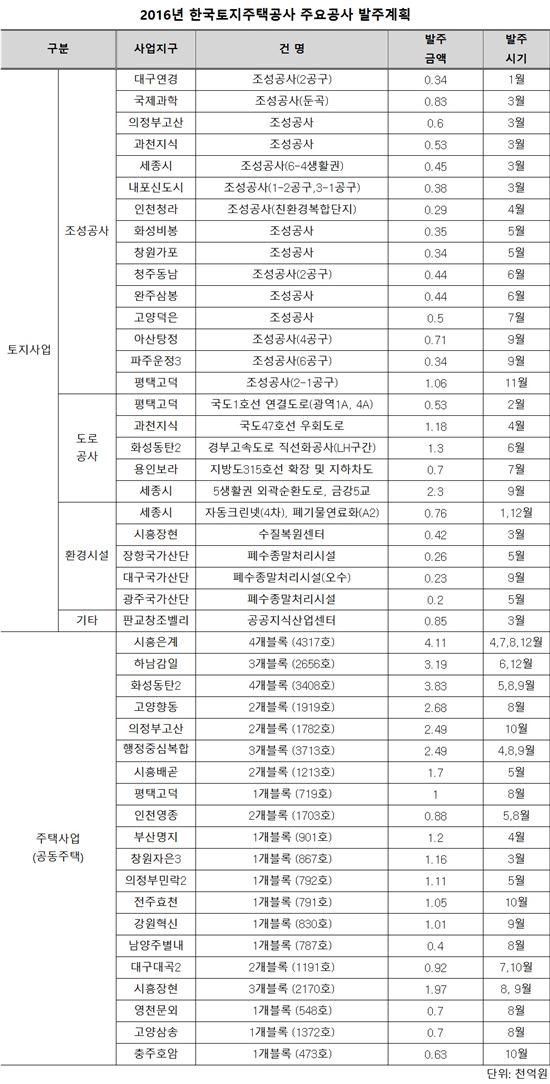 LH, 올해 10.7조 발주…공공부문 최대 규모