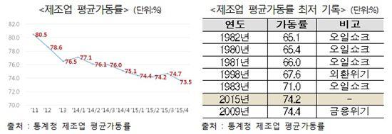 """전경련 """"韓 경제 이상신호…마이너스 지표 늘어"""""""