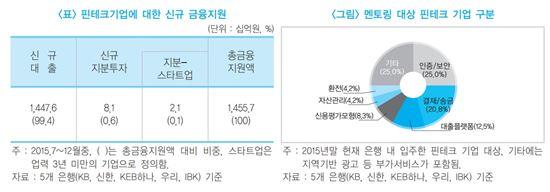 국내은행, 작년 하반기 핀테크 기업에 1조4476억원 대출