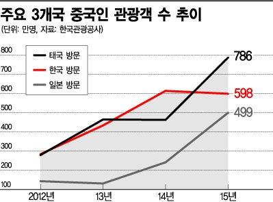 [기회의 땅, 동남아가 뜬다]롯데·신라면세점의 태국行, 한판승부