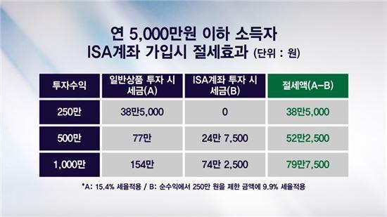 [언니들의 펀드수다] 비과세 해외주식 펀드와 ISA 중 어떤 걸 고를까?