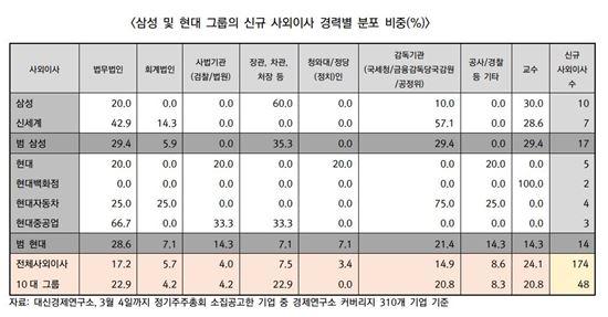 [2016주총]현대차·호텔신라·삼성카드 사외이사 독립성 논란