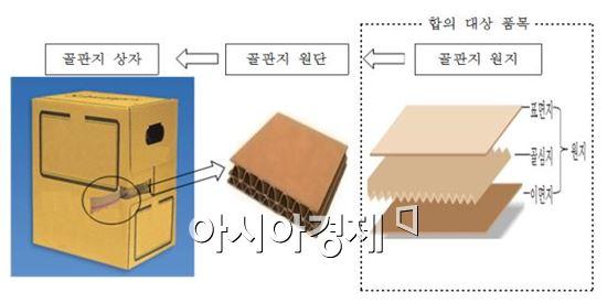 (자료 제공 : 공정거래위원회)