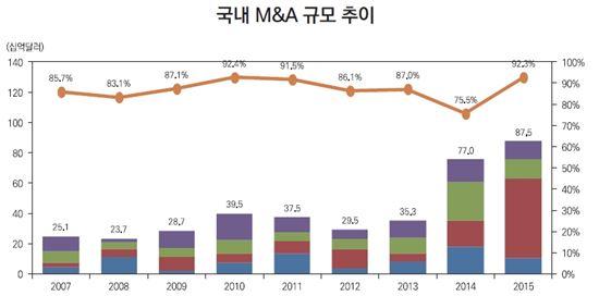 작년 국내 M&A시장 규모 875억달러…역대 최대