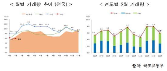 주택 시장 여전히 한겨울…매매 줄고 전월세만 늘어(종합)