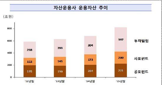 자산운용사 작년 순이익 2007년 이후 최대…운용자산 818조 사상최대