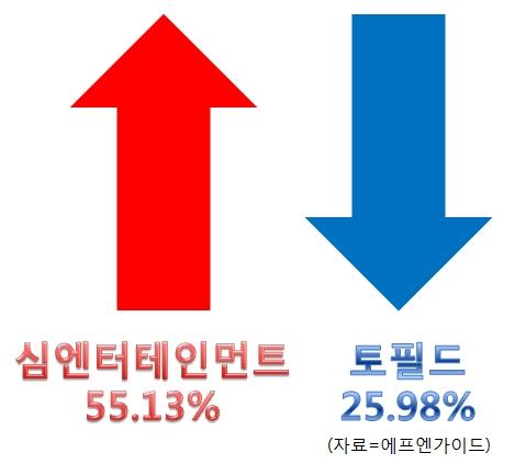 [Up&Down]심엔터테인먼트, 3자배정 유증설…55.19%↑