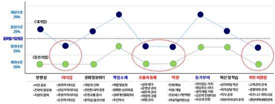 ▲글로벌기업 대비 한국기업조직의 강점과 약점(자료 : 대한상의)