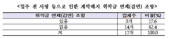 ※한국소비자원 자료 참조