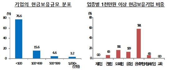 """[2015 화폐사용행태] 중소기업 76% """"현금 보유 100만원 미만"""""""
