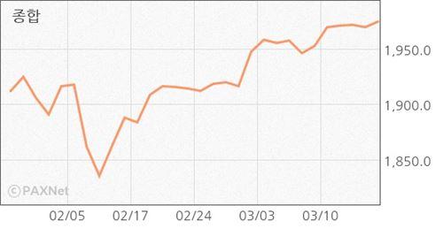 [마감시황]코스피, 美 FOMC 경계감 '강보합'…1970선 회복