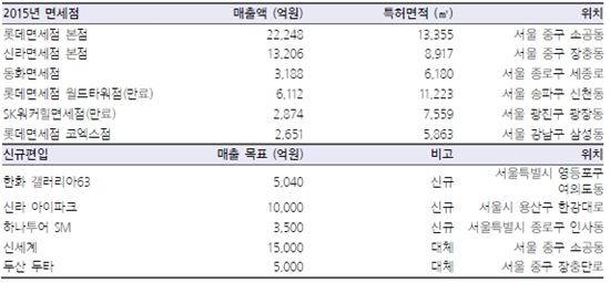 서울시내 면세점 현황(표=삼성증권)