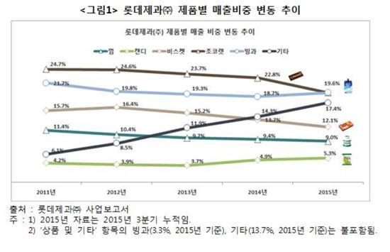 ▲롯데제과 제품별 매출비중 변동 추이(※한국소비자단체협의회 보도자료 참조)