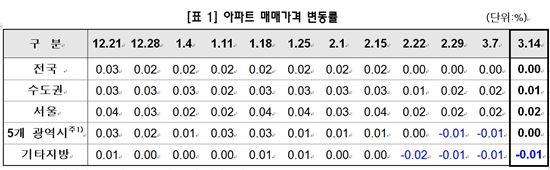 자료:KB국민은행