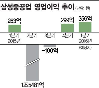 삼성重, 직원 아파트 팔아 '수주 보릿고개' 넘는다
