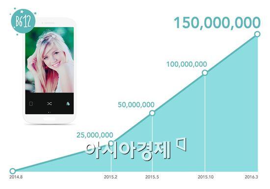 라인 셀피 카메라 앱 'B612', 1억5000만 다운로드 돌파