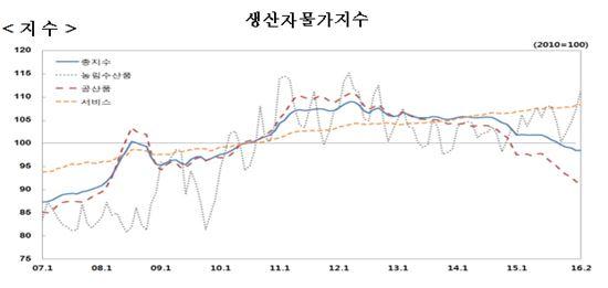 생산자물가지수 8개월만에 하락세 '주춤'…한파에 농·수산품 가격 올랐다