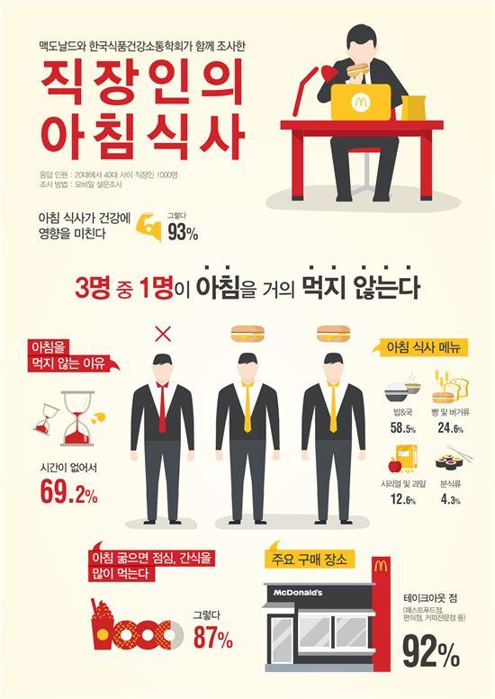 """배고픈 韓 직장인…3명 중 1명 """"아침 거른다"""""""