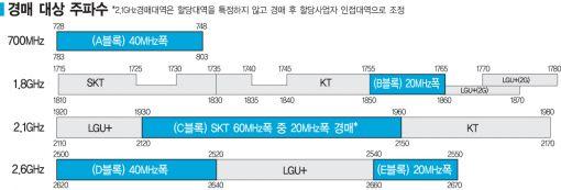 '황금주파수<2.1GHz 대역 20MHz 폭>' 눈치작전