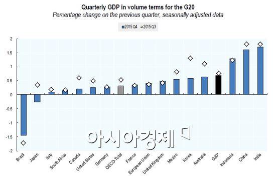 주요20개국(G20) 2015년 4분기 분기별 국내총생산(GDP) 성장률 현황(참고:OECD)