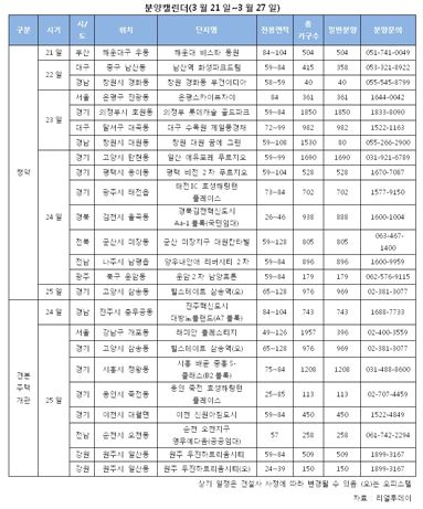 """전국 15곳 1만832가구 분양…""""봄이 왔다"""""""