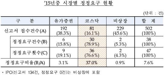 """불성실 증권신고서 제출기업 '투자유의'…""""재무건전성·지배구조 취약"""""""