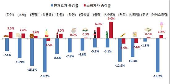 2014년 대비 2015년 주요 품목 가격변동(※한국소비자단체협의회)