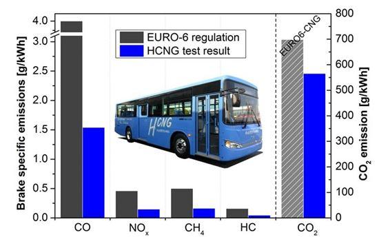 수소·천연가스로 버스 달린다