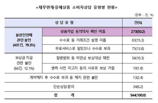 ※자료=한국소비자원