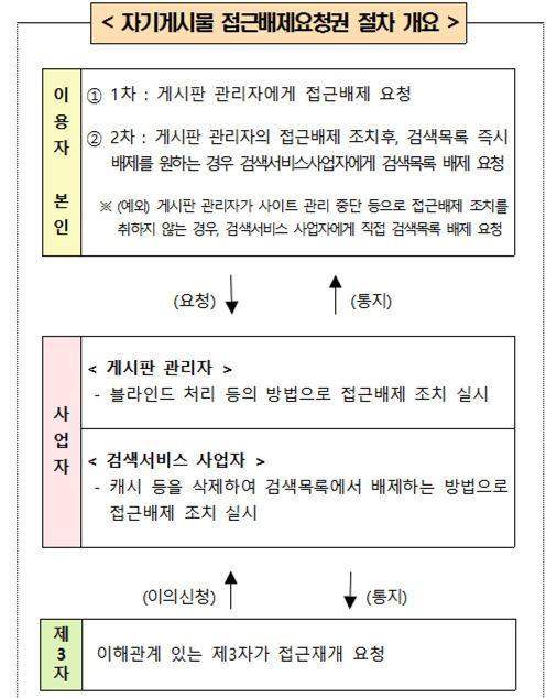 자기게시물 접근배제요청권 절차 (자료 : 방통위)
