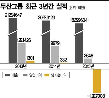 '4세 경영' 두산家…'구조조정·면세안착' 박정원호 갈길 바쁘다