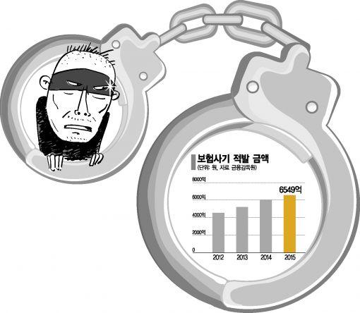 10년간 보험 141개 들고 205회 허위 입원…9억 챙긴 '가족 사기단' 구속